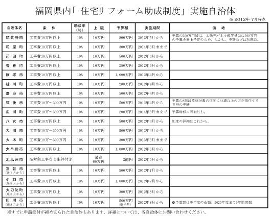 福岡県内「住宅リフォーム助成制度」実施自治体