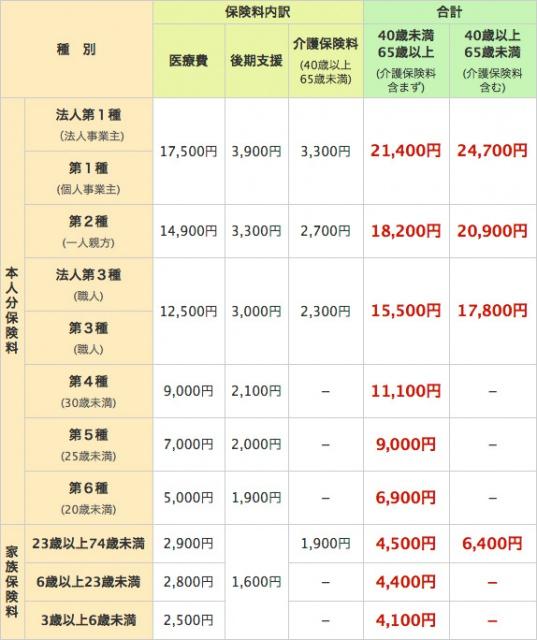 中建国保保険料2016
