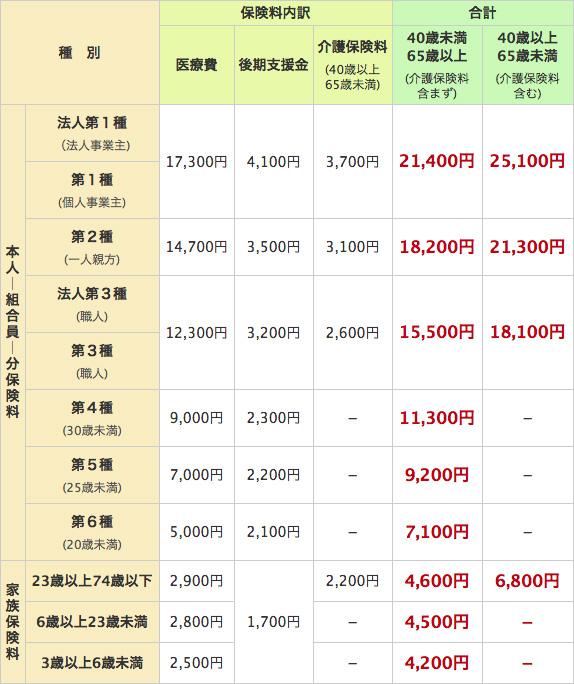 中建国保2019保険料
