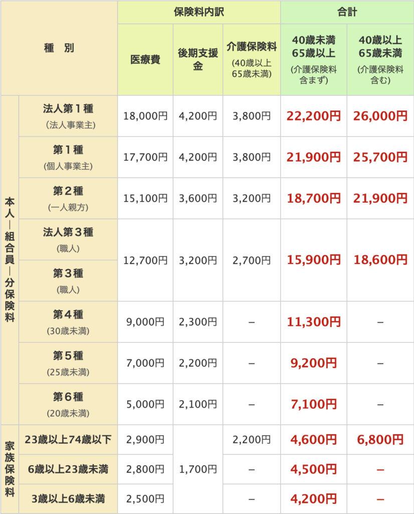 中建国保2020年度保険料