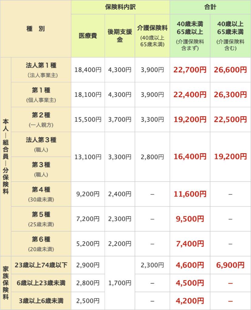 中建国保2021年度保険料