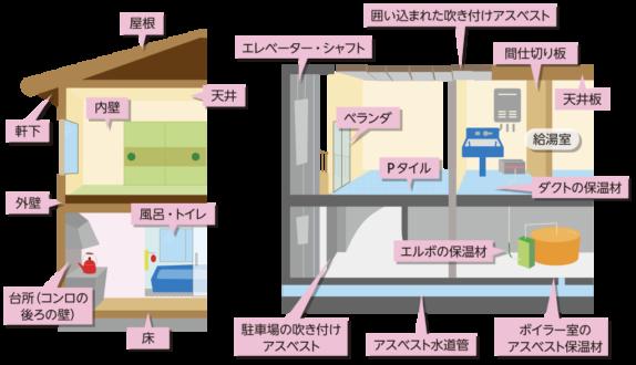 住宅のあらゆるところに使われてきたアスベスト